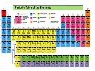 Sistem periodik unsur kertas putih urtaz Images
